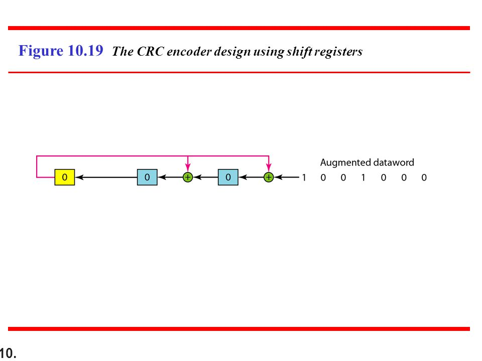 10. Figure 10.19 The CRC encoder design using shift registers