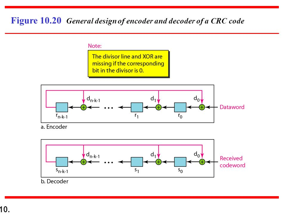 10. Figure 10.20 General design of encoder and decoder of a CRC code