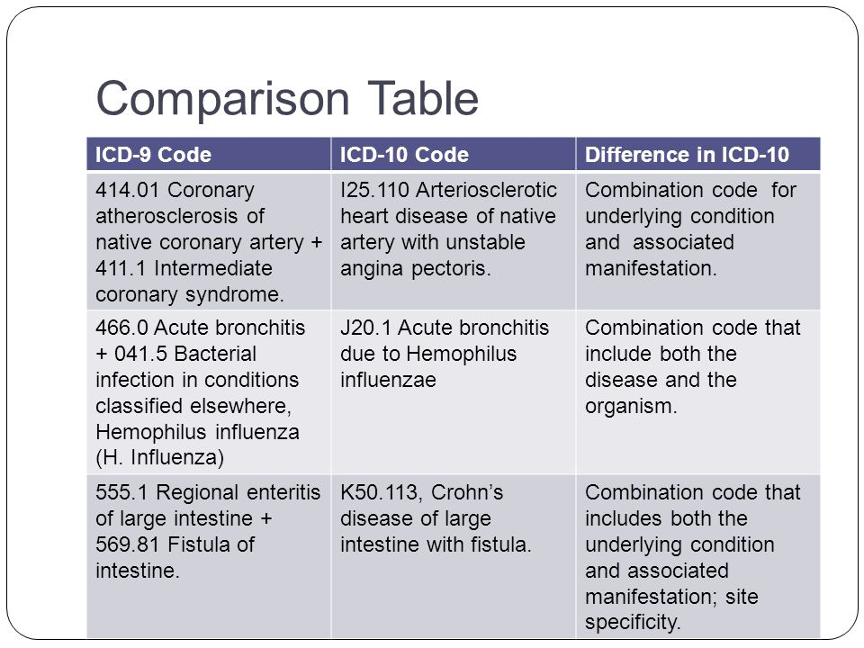 Comparison Table ICD-9 CodeICD-10 CodeDifference in ICD-10 414.01 Coronary atherosclerosis of native coronary artery + 411.1 Intermediate coronary syndrome.