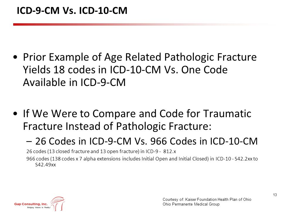 ICD-9-CM Vs.