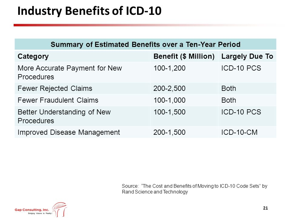 Industry Benefits of ICD-10 Summary of Estimated Benefits over a Ten-Year Period CategoryBenefit ($ Million)Largely Due To More Accurate Payment for New Procedures 100-1,200ICD-10 PCS Fewer Rejected Claims200-2,500Both Fewer Fraudulent Claims100-1,000Both Better Understanding of New Procedures 100-1,500ICD-10 PCS Improved Disease Management200-1,500ICD-10-CM 21 Source: The Cost and Benefits of Moving to ICD-10 Code Sets by Rand Science and Technology