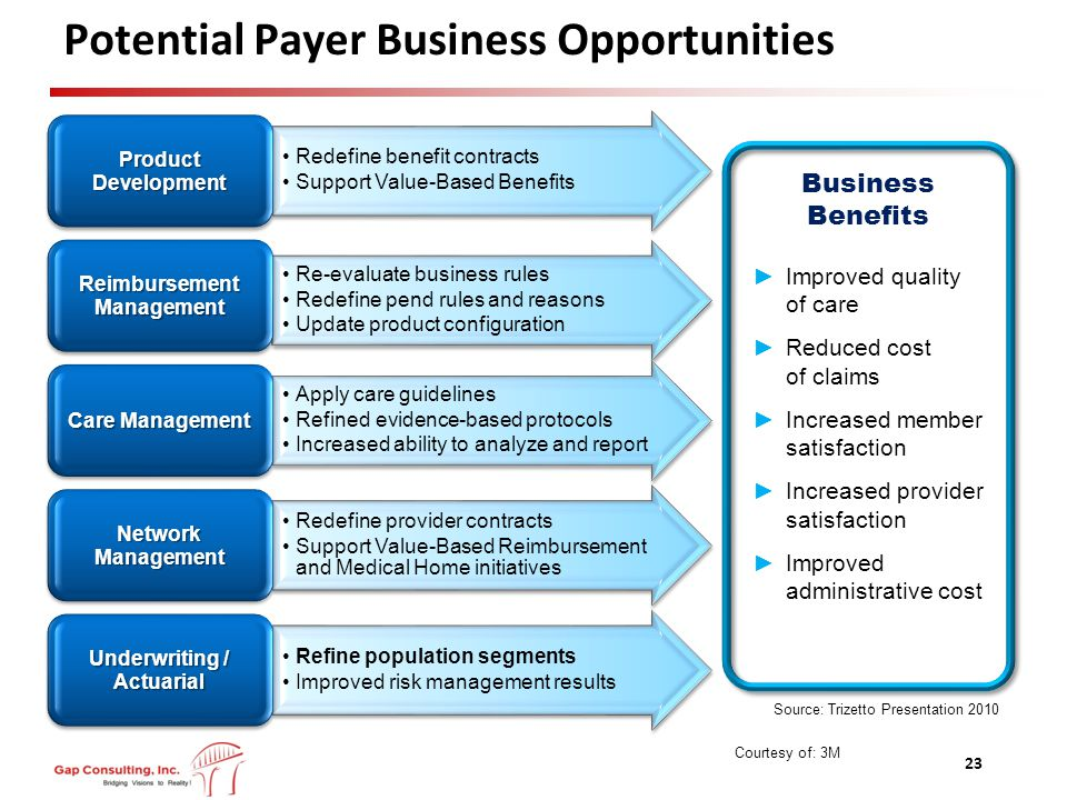 Source: Trizetto Presentation 2010 Potential Payer Business Opportunities 23 Redefine benefit contracts Support Value-Based Benefits Product Development Re-evaluate business rules Redefine pend rules and reasons Update product configuration Reimbursement Management Apply care guidelines Refined evidence-based protocols Increased ability to analyze and report Care Management Redefine provider contracts Support Value-Based Reimbursement and Medical Home initiatives Network Management Refine population segments Improved risk management results Underwriting / Actuarial ►Improved quality of care ►Reduced cost of claims ►Increased member satisfaction ►Increased provider satisfaction ►Improved administrative cost Business Benefits Courtesy of: 3M