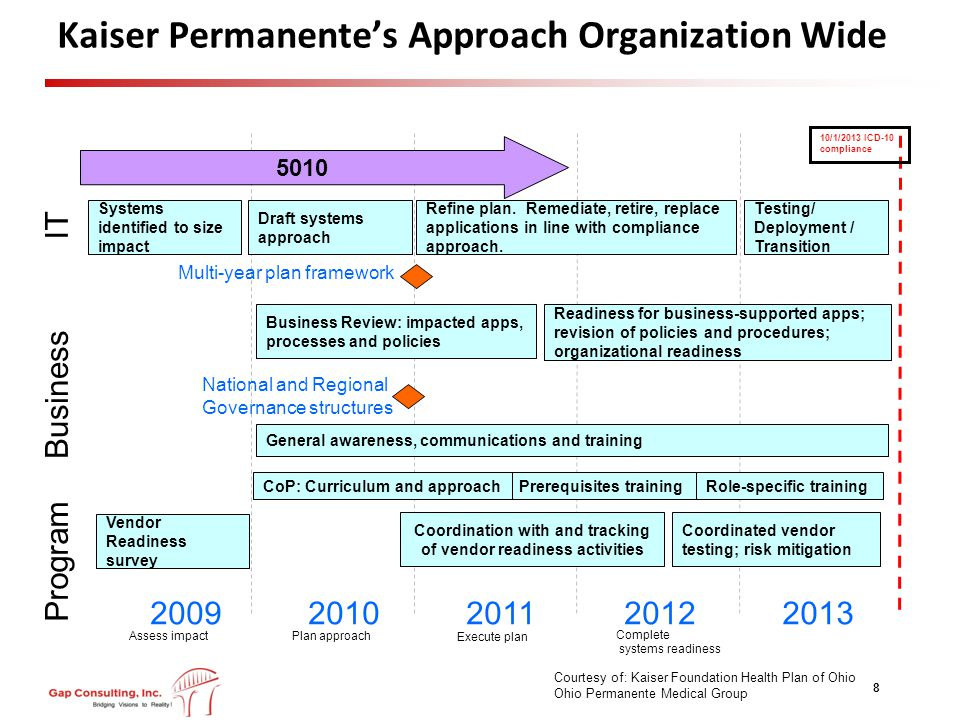 Kaiser Permanente's Approach Organization Wide 8 20092010201120122013 Assess impact Plan approach Complete systems readiness Execute plan 10/1/2013 ICD-10 compliance 5010 Systems identified to size impact Draft systems approach IT Vendor Readiness survey Business Review: impacted apps, processes and policies Business Refine plan.