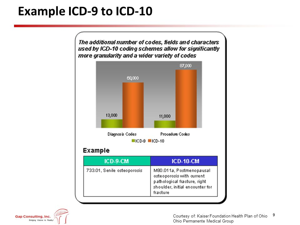 Example ICD-9 to ICD-10 9 Courtesy of: Kaiser Foundation Health Plan of Ohio Ohio Permanente Medical Group