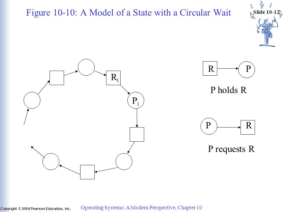 Slide 10-12 Copyright © 2004 Pearson Education, Inc. Operating Systems: A Modern Perspective, Chapter 10 Figure 10 ‑ 10: A Model of a State with a Cir