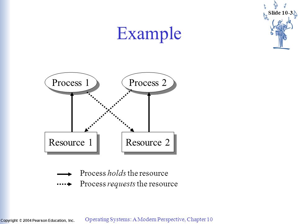 Slide 10-24 Copyright © 2004 Pearson Education, Inc.