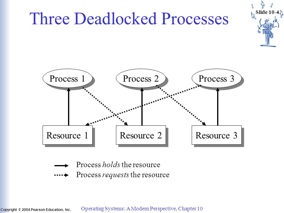 Slide 10-5 Copyright © 2004 Pearson Education, Inc.