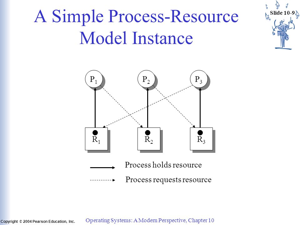 Slide 10-9 Copyright © 2004 Pearson Education, Inc. Operating Systems: A Modern Perspective, Chapter 10 A Simple Process-Resource Model Instance P1P1