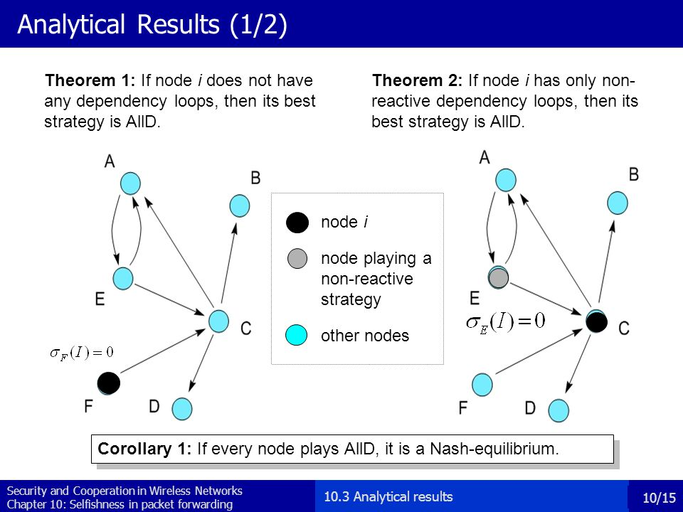 Security and Cooperation in Wireless Networks Chapter 10: Selfishness in packet forwarding 10/15 Analytical Results (1/2) Theorem 1: If node i does no