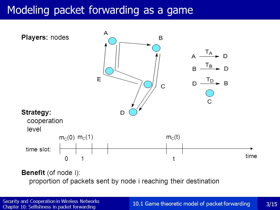 Security and Cooperation in Wireless Networks Chapter 10: Selfishness in packet forwarding 3/15 Modeling packet forwarding as a game time 0 time slot: 1t Strategy: cooperation level m C (0) m C (1)m C (t) Players: nodes Benefit (of node i): proportion of packets sent by node i reaching their destination 10.1 Game theoretic model of packet forwarding