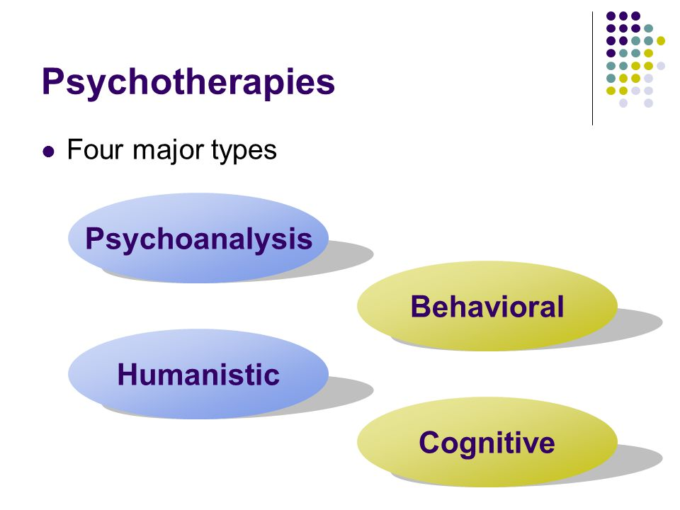 Psychotherapies Four major types Psychoanalysis Behavioral Humanistic Cognitive