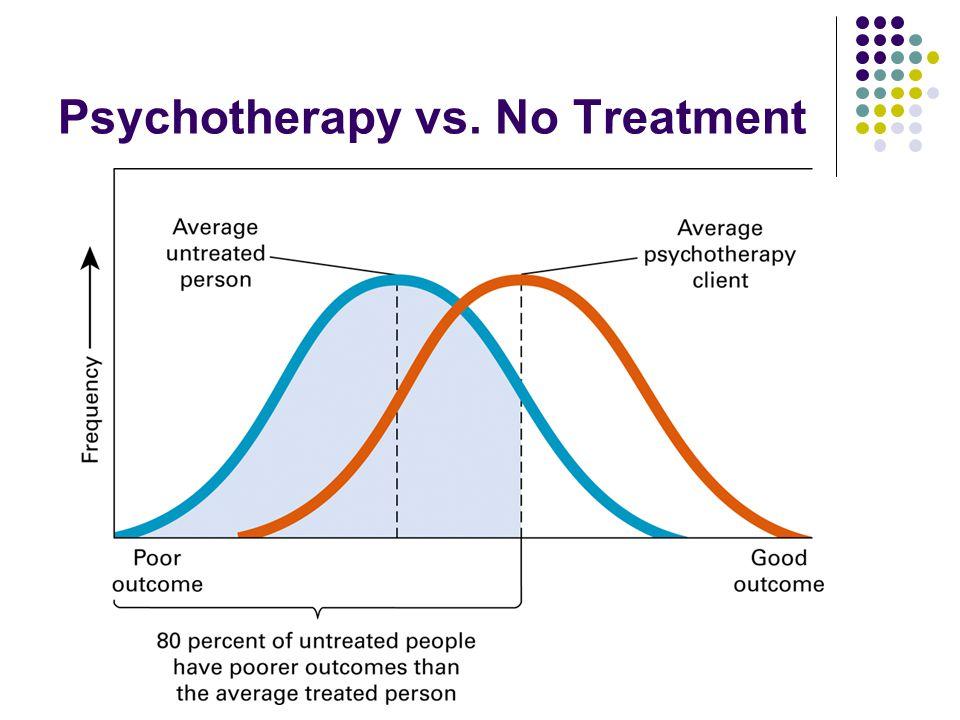 Psychotherapy vs. No Treatment