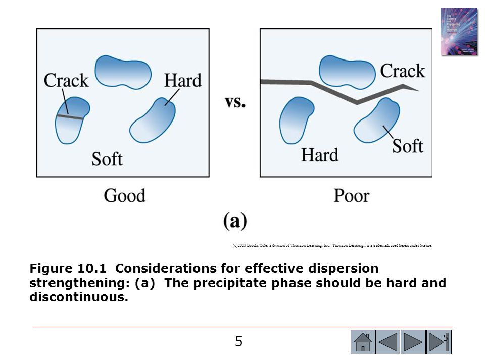 5 5 Figure 10.1 Considerations for effective dispersion strengthening: (a) The precipitate phase should be hard and discontinuous. (c)2003 Brooks/Cole