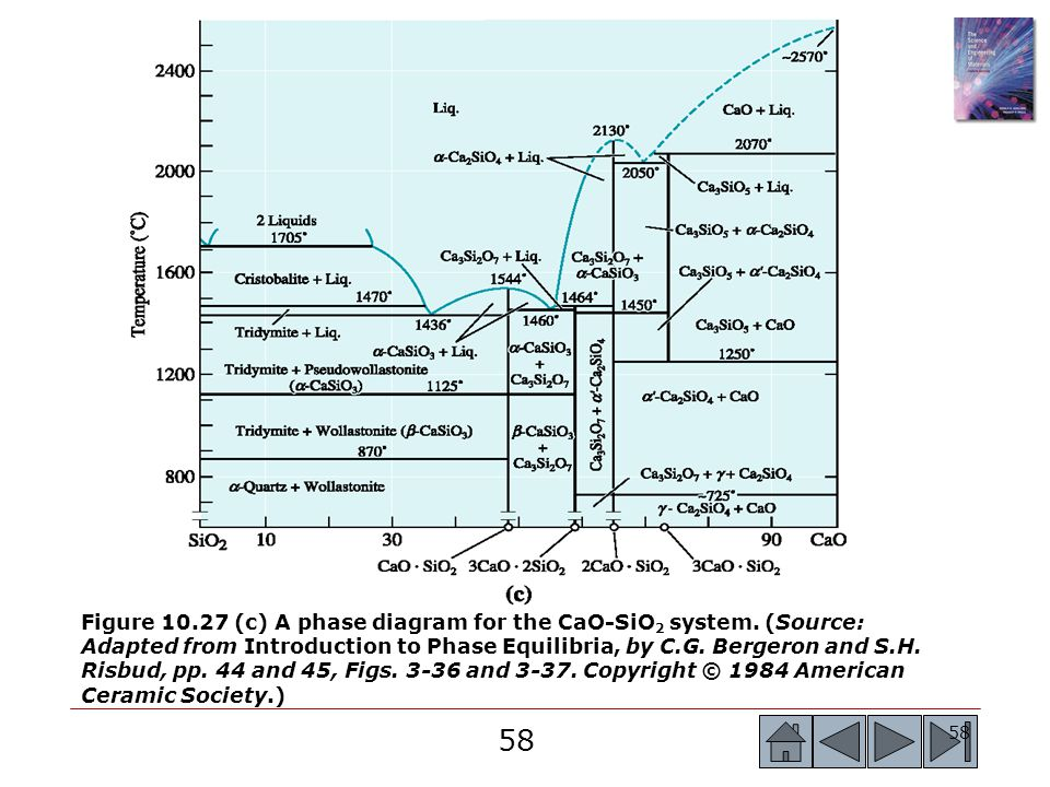 58 Figure 10.27 (c) A phase diagram for the CaO-SiO 2 system. (Source: Adapted from Introduction to Phase Equilibria, by C.G. Bergeron and S.H. Risbud
