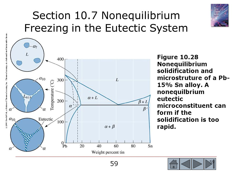 59 Section 10.7 Nonequilibrium Freezing in the Eutectic System (c)2003 Brooks/Cole, a division of Thomson Learning, Inc. Thomson Learning ™ is a trade