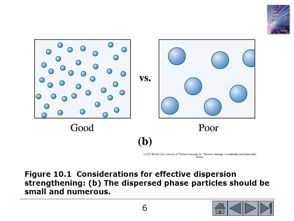 6 6 Figure 10.1 Considerations for effective dispersion strengthening: (b) The dispersed phase particles should be small and numerous. (c)2003 Brooks/
