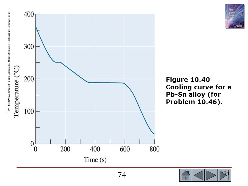 74 (c)2003 Brooks/Cole, a division of Thomson Learning, Inc. Thomson Learning ™ is a trademark used herein under license. Figure 10.40 Cooling curve f