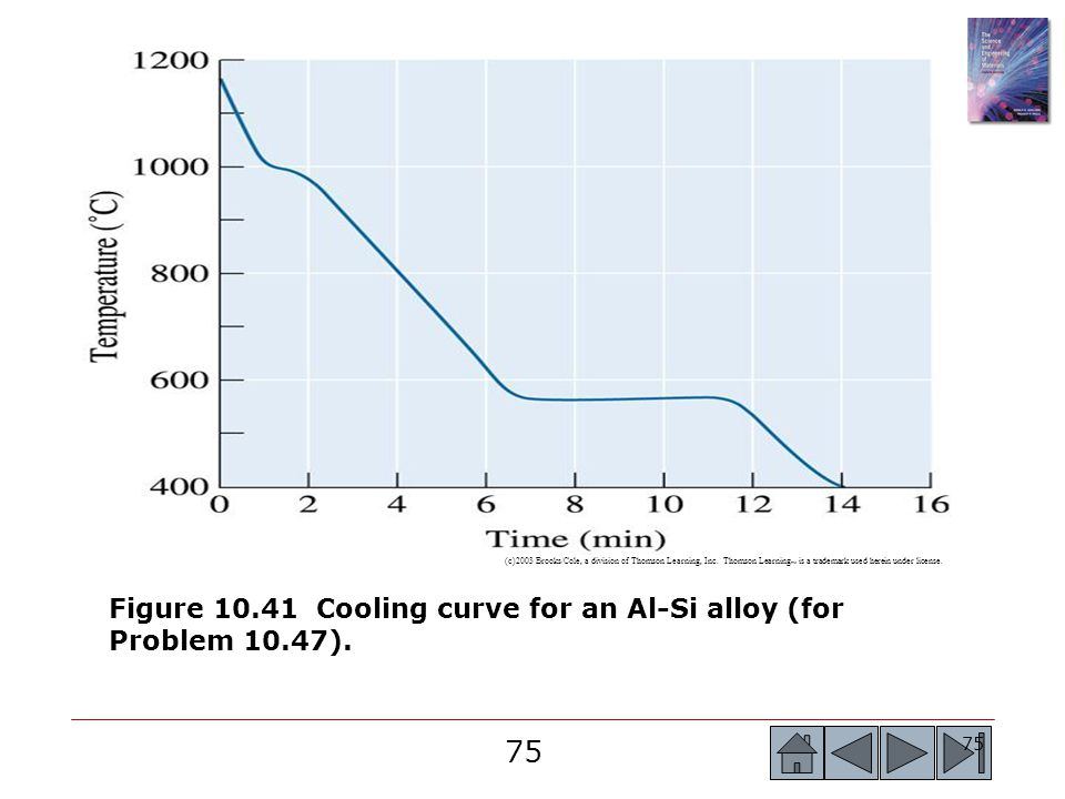 75 (c)2003 Brooks/Cole, a division of Thomson Learning, Inc. Thomson Learning ™ is a trademark used herein under license. Figure 10.41 Cooling curve f