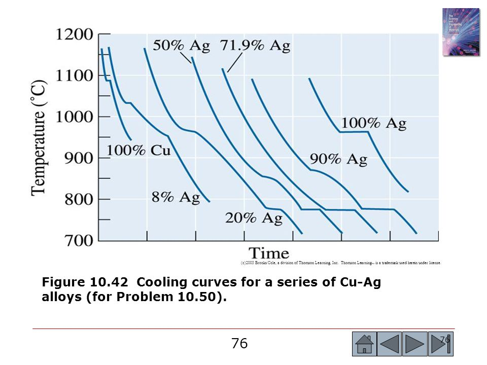 76 (c)2003 Brooks/Cole, a division of Thomson Learning, Inc. Thomson Learning ™ is a trademark used herein under license. Figure 10.42 Cooling curves