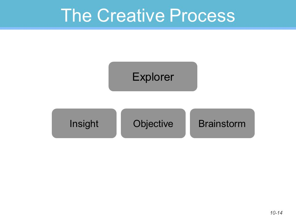 10-14 The Creative Process Explorer InsightObjectiveBrainstorm