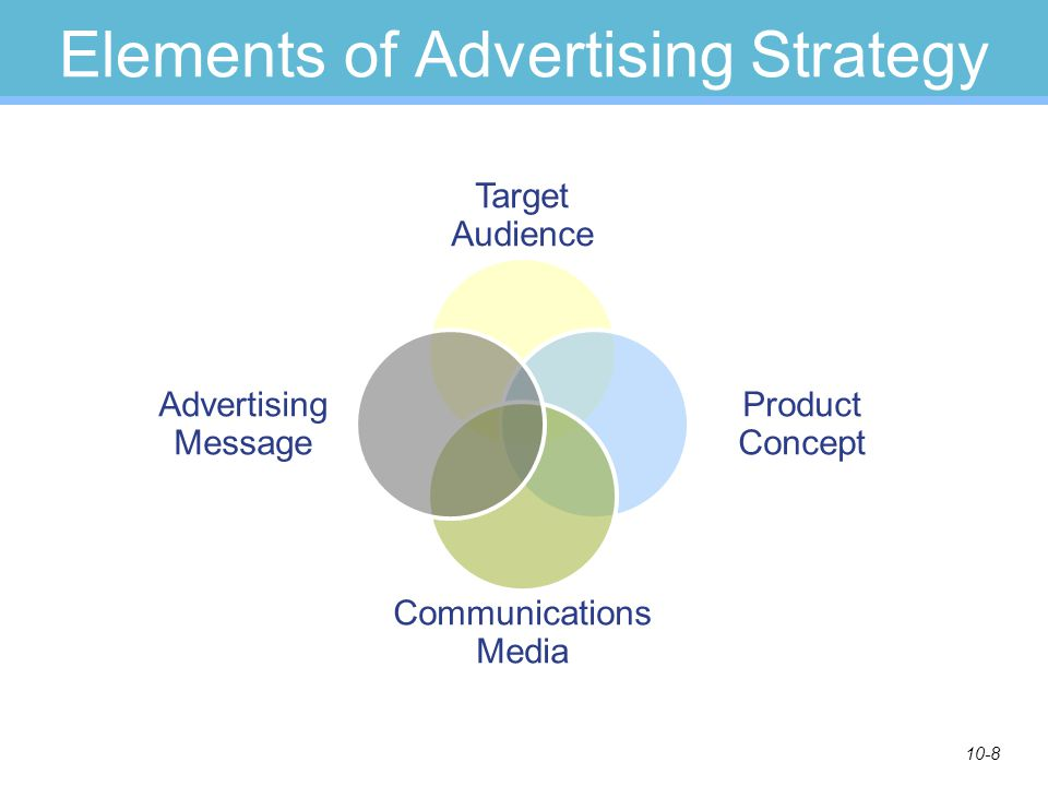 10-8 Elements of Advertising Strategy Target Audience Product Concept Communications Media Advertising Message