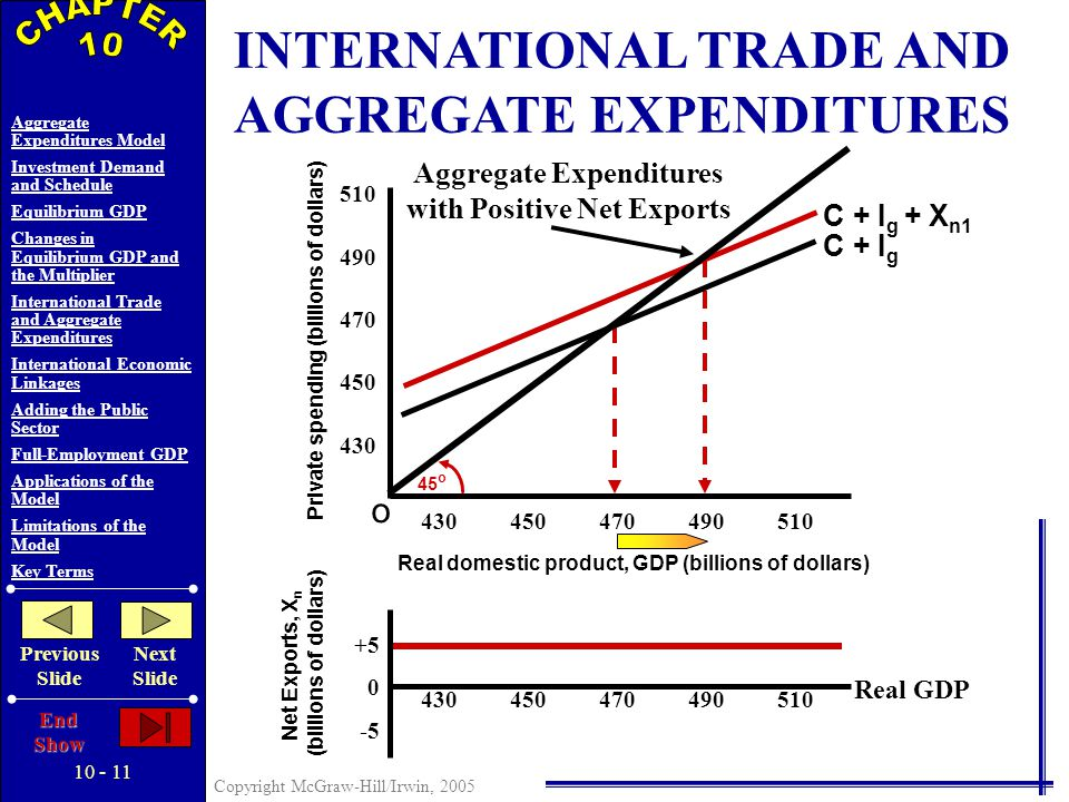 10 - 10 Copyright McGraw-Hill/Irwin, 2005 Aggregate Expenditures Model Investment Demand and Schedule Equilibrium GDP Changes in Equilibrium GDP and the Multiplier International Trade and Aggregate Expenditures International Economic Linkages Adding the Public Sector Full-Employment GDP Applications of the Model Limitations of the Model Key Terms Previous Slide Next Slide End Show INTERNATIONAL TRADE AND AGGREGATE EXPENDITURES Net Export Schedule Net Exports and Equilibrium GDP Positive Net Exports Negative Net Exports Graphically…