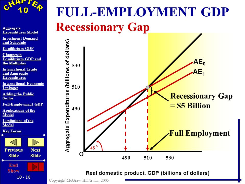 10 - 17 Copyright McGraw-Hill/Irwin, 2005 Aggregate Expenditures Model Investment Demand and Schedule Equilibrium GDP Changes in Equilibrium GDP and the Multiplier International Trade and Aggregate Expenditures International Economic Linkages Adding the Public Sector Full-Employment GDP Applications of the Model Limitations of the Model Key Terms Previous Slide Next Slide End Show ADDING THE PUBLIC SECTOR Lump-Sum Tax and Equilibrium GDP Aggregate Expenditures (billions of dollars) o 45 o Real domestic product, GDP (billions of dollars) 490 550 C + I g + X n + G C a + I g + X n + G $15 Billion Decrease in Consumption from a $20 Billion Increase in Taxes