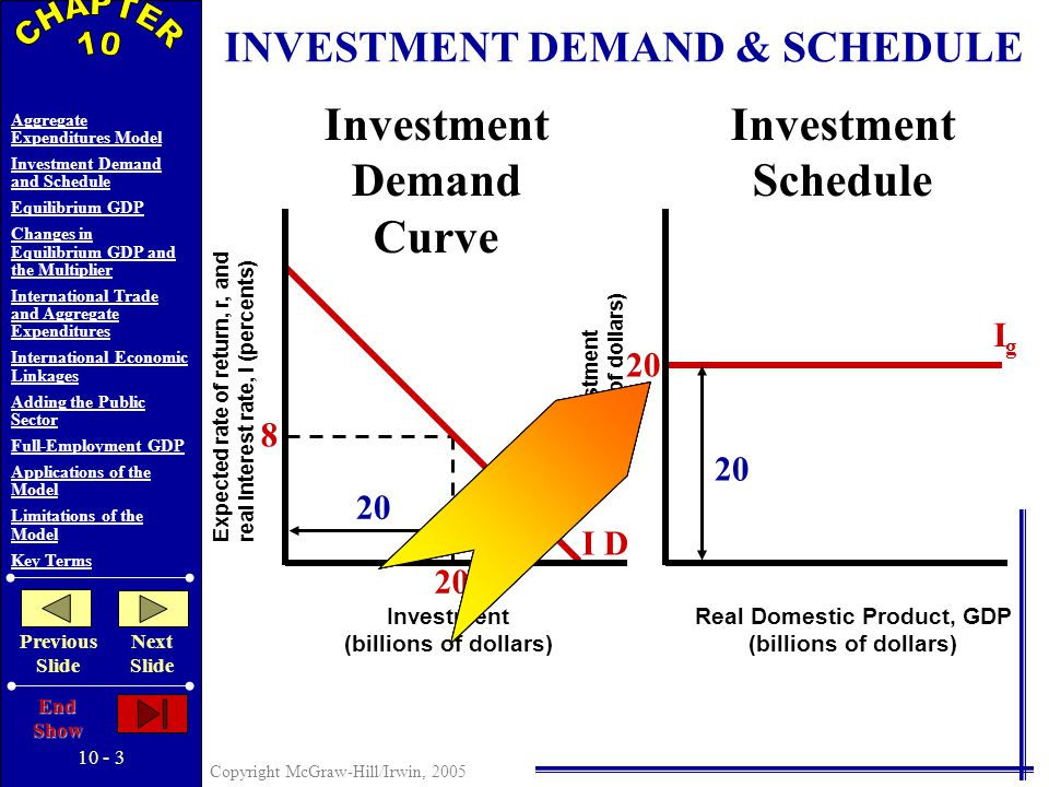 10 - 2 Copyright McGraw-Hill/Irwin, 2005 Aggregate Expenditures Model Investment Demand and Schedule Equilibrium GDP Changes in Equilibrium GDP and the Multiplier International Trade and Aggregate Expenditures International Economic Linkages Adding the Public Sector Full-Employment GDP Applications of the Model Limitations of the Model Key Terms Previous Slide Next Slide End Show Aggregate Expenditures Model Simplifications...