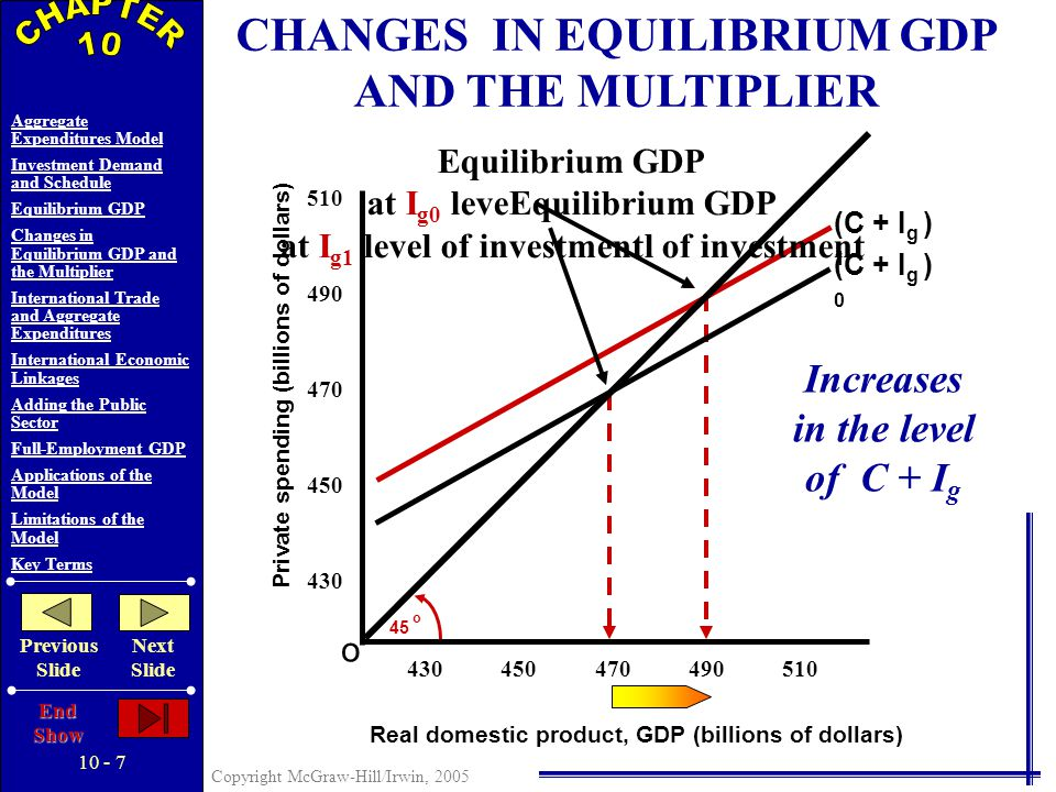 10 - 6 Copyright McGraw-Hill/Irwin, 2005 Aggregate Expenditures Model Investment Demand and Schedule Equilibrium GDP Changes in Equilibrium GDP and the Multiplier International Trade and Aggregate Expenditures International Economic Linkages Adding the Public Sector Full-Employment GDP Applications of the Model Limitations of the Model Key Terms Previous Slide Next Slide End Show EQUILIBRIUM GDP Saving and Planned Investment are Equal Leakage Injection No Unplanned Changes in Inventories Above Equilibrium Below Equilibrium Actual Investment