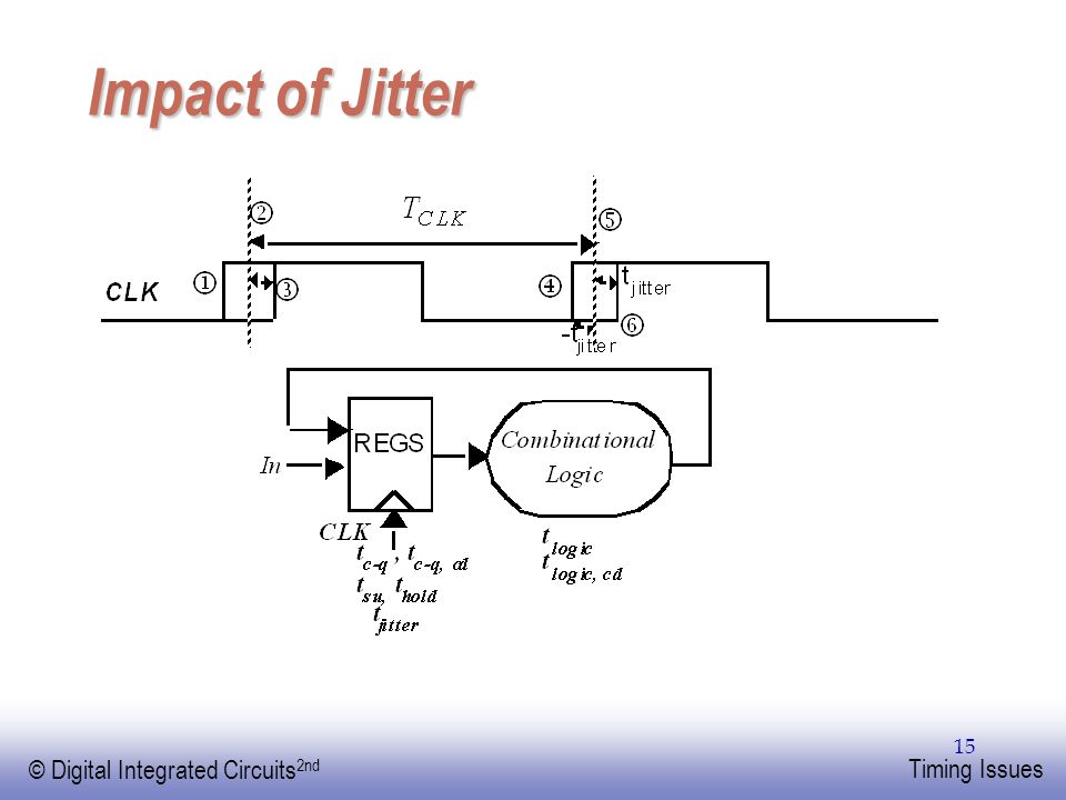 EE141 © Digital Integrated Circuits 2nd Timing Issues 15 Impact of Jitter