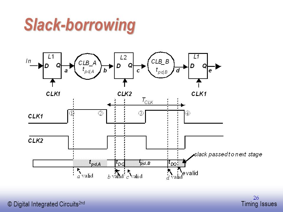 EE141 © Digital Integrated Circuits 2nd Timing Issues 26 Slack-borrowing