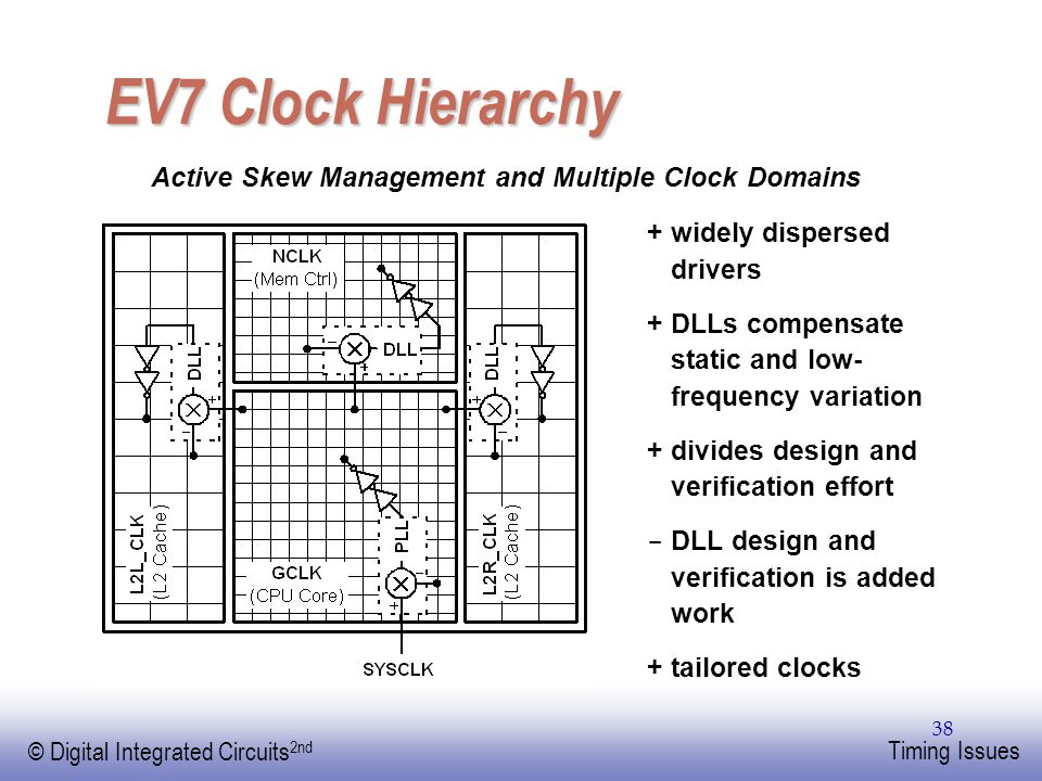 EE141 © Digital Integrated Circuits 2nd Timing Issues 38 EV7 Clock Hierarchy + widely dispersed drivers + DLLs compensate static and low- frequency variation + divides design and verification effort - DLL design and verification is added work + tailored clocks Active Skew Management and Multiple Clock Domains