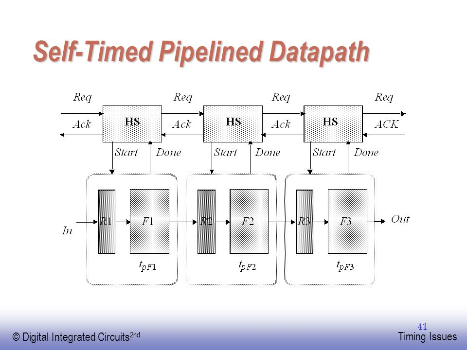 EE141 © Digital Integrated Circuits 2nd Timing Issues 41 Self-Timed Pipelined Datapath