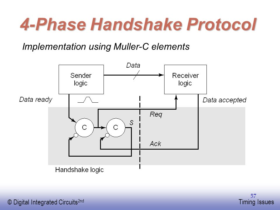 EE141 © Digital Integrated Circuits 2nd Timing Issues 57 4-Phase Handshake Protocol Implementation using Muller-C elements