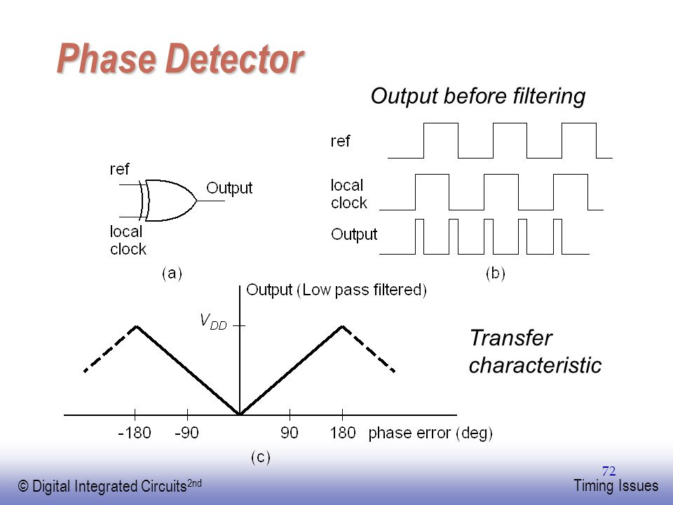 EE141 © Digital Integrated Circuits 2nd Timing Issues 72 Phase Detector Output before filtering Transfer characteristic
