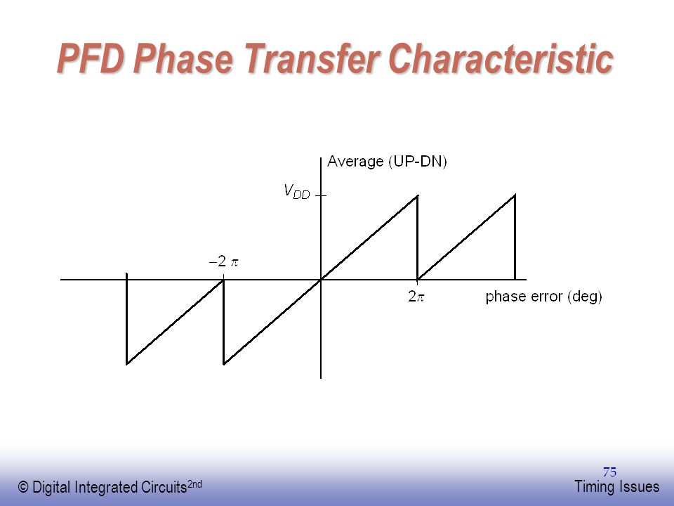EE141 © Digital Integrated Circuits 2nd Timing Issues 75 PFD Phase Transfer Characteristic