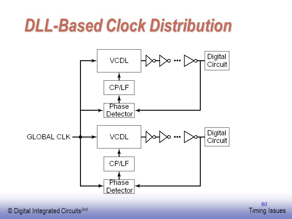 EE141 © Digital Integrated Circuits 2nd Timing Issues 80 DLL-Based Clock Distribution