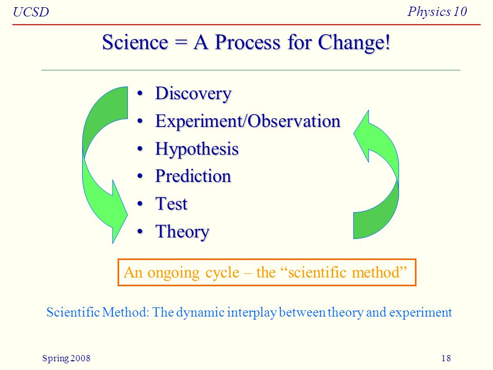 UCSD Physics 10 Spring 200818 Science = A Process for Change.