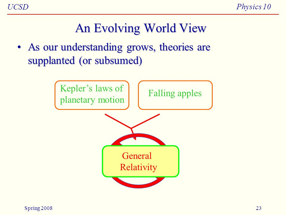 UCSD Physics 10 Spring 200823 An Evolving World View As our understanding grows, theories are supplanted (or subsumed)As our understanding grows, theories are supplanted (or subsumed) Kepler's laws of planetary motion Falling apples Universal Gravitation General Relativity