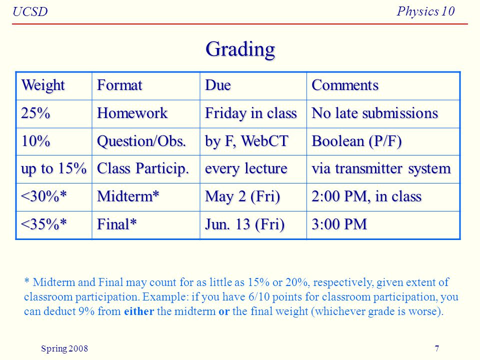 UCSD Physics 10 Spring 20087 Grading WeightFormatDueComments 25%Homework Friday in class No late submissions 10%Question/Obs.
