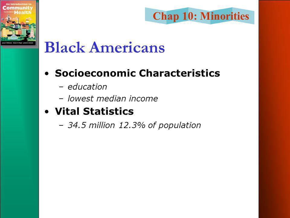 Chap 10: Minorities Black Americans Socioeconomic Characteristics –education –lowest median income Vital Statistics –34.5 million 12.3% of population