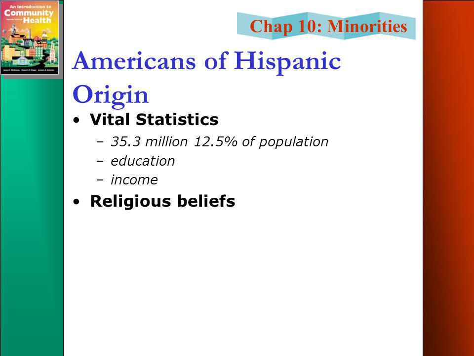 Chap 10: Minorities Americans of Hispanic Origin Vital Statistics –35.3 million 12.5% of population –education –income Religious beliefs