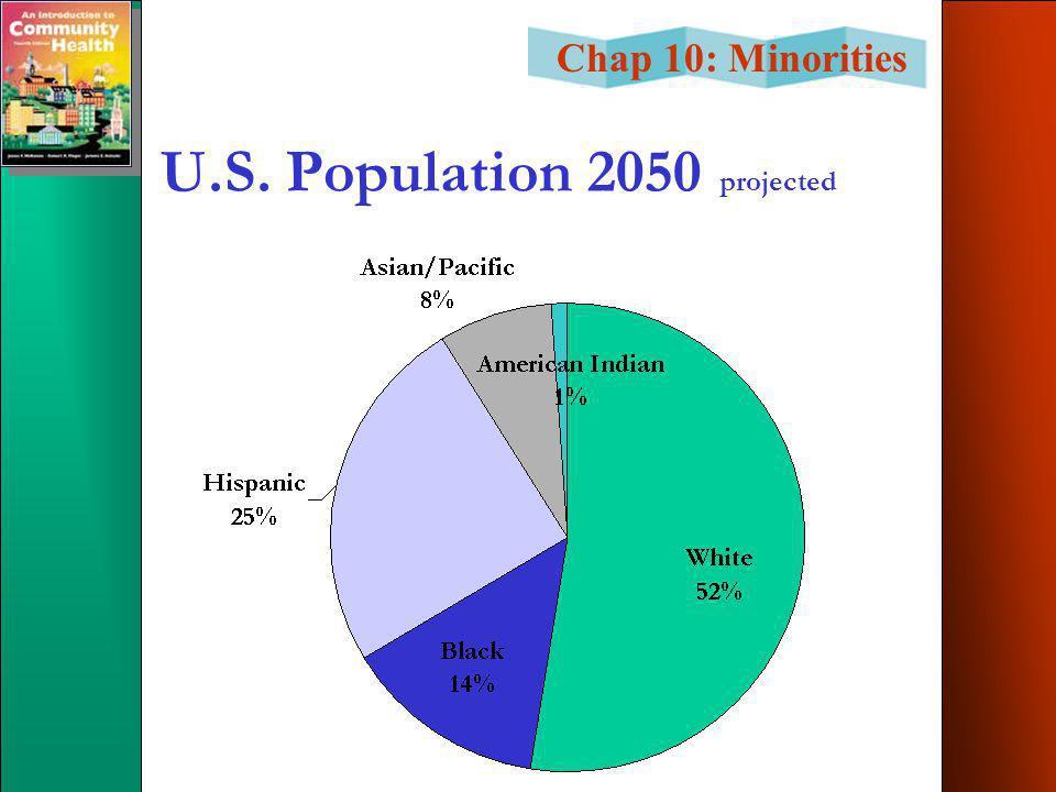 Chap 10: Minorities U.S. Population 2050 projected