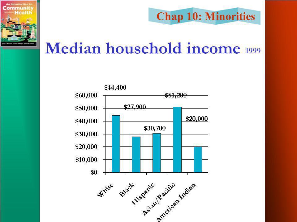 Chap 10: Minorities Median household income 1999