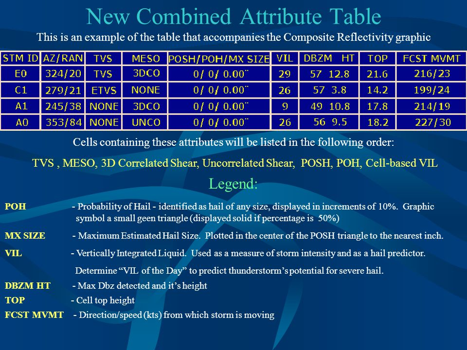 New Combined Attribute Table This is an example of the table that accompanies the Composite Reflectivity graphic Cells containing these attributes will be listed in the following order: TVS, MESO, 3D Correlated Shear, Uncorrelated Shear, POSH, POH, Cell-based VIL Legend: POH - Probability of Hail - identified as hail of any size, displayed in increments of 10%.