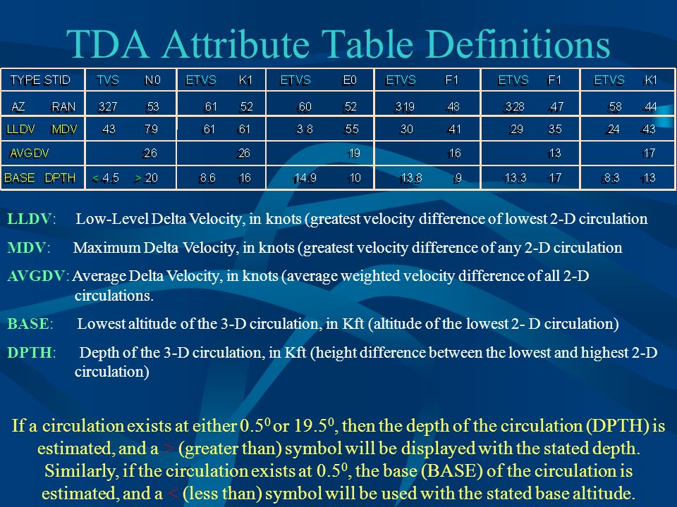 TDA Attribute Table Definitions LLDV: Low-Level Delta Velocity, in knots (greatest velocity difference of lowest 2-D circulation MDV: Maximum Delta Velocity, in knots (greatest velocity difference of any 2-D circulation AVGDV: Average Delta Velocity, in knots (average weighted velocity difference of all 2-D circulations.