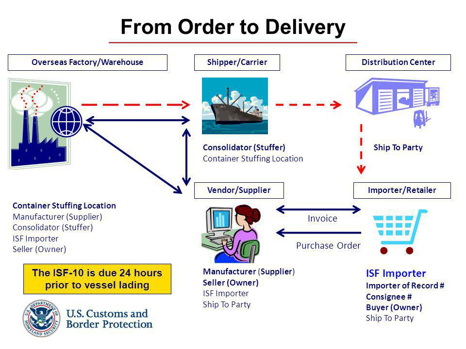 6 ISF Importer Importer of Record # Consignee # Buyer (Owner) Ship To Party From Order to Delivery Manufacturer (Supplier) Seller (Owner) ISF Importer Ship To Party Container Stuffing Location Manufacturer (Supplier) Consolidator (Stuffer) ISF Importer Seller (Owner) Purchase Order Ship To PartyConsolidator (Stuffer) Container Stuffing Location Invoice The ISF-10 is due 24 hours prior to vessel lading Overseas Factory/Warehouse Shipper/CarrierDistribution Center Importer/Retailer Vendor/Supplier