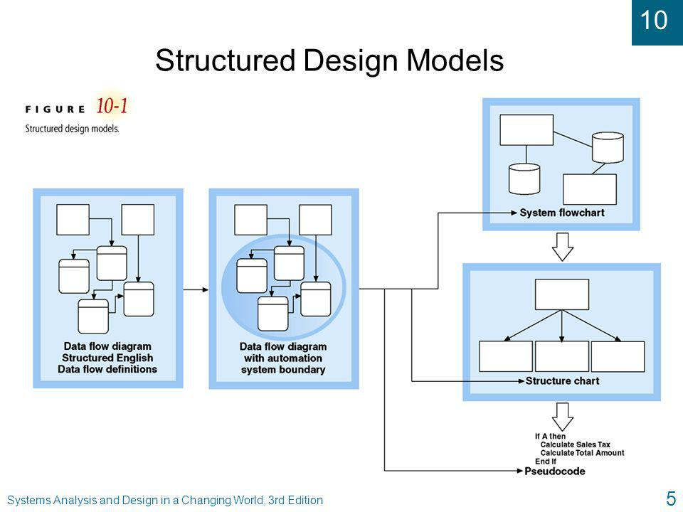 10 Systems Analysis and Design in a Changing World, 3rd Edition 26 Combination of Structure Charts