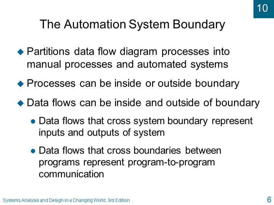 10 Systems Analysis and Design in a Changing World, 3rd Edition 7 DFD with Automation System Boundary