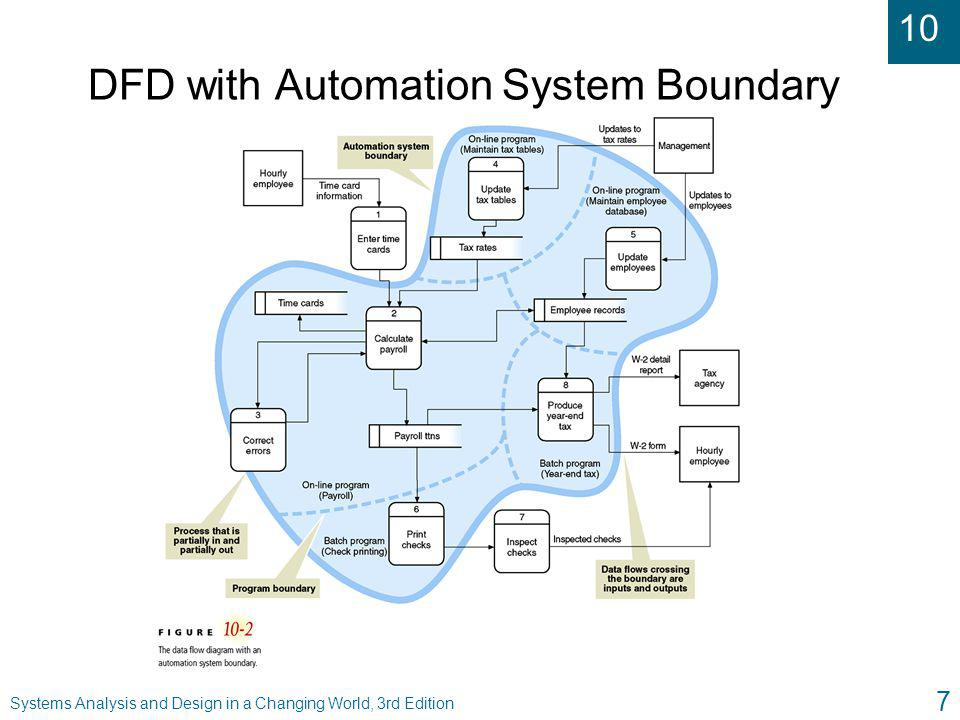 10 Systems Analysis and Design in a Changing World, 3rd Edition 8 The System Flowchart u Representation of various computer programs, files, databases, and associated manual processes that make up complete system u Frequently constructed during analysis activities u Graphically describes organization of subsystems into automated and manual components u Can show type of transaction processing system l Batch l Real time